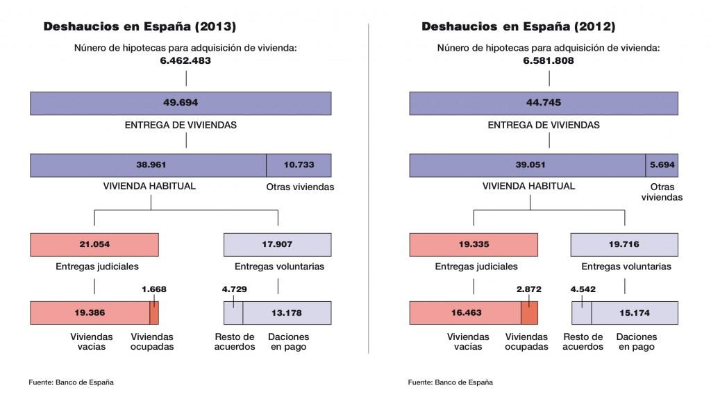 desahucios 2012 2013