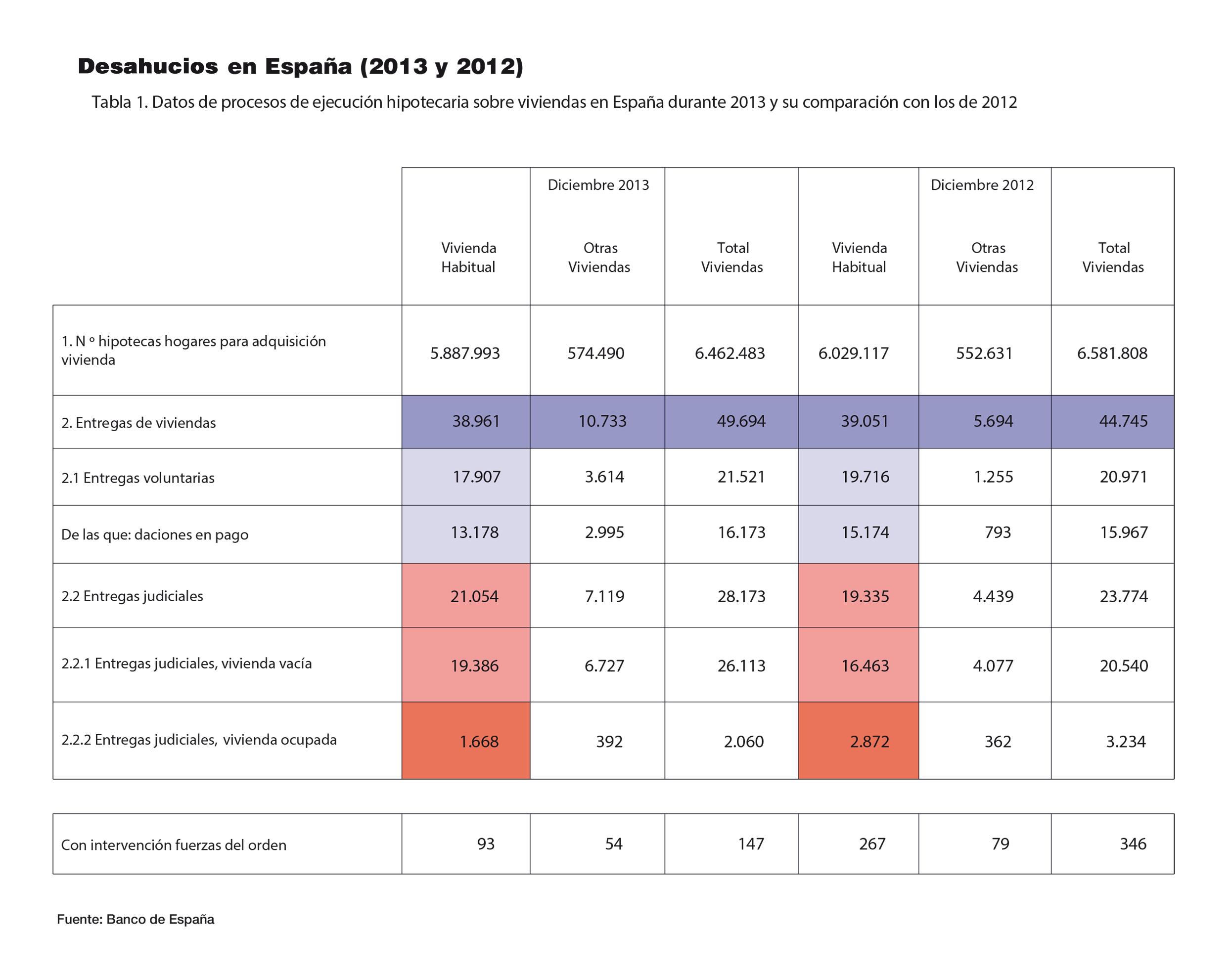 desahucios tabla 2013